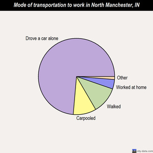 North Manchester mode of transportation to work chart