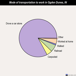 Ogden Dunes mode of transportation to work chart