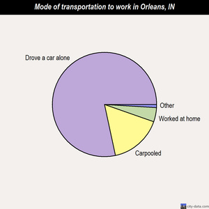 Orleans mode of transportation to work chart