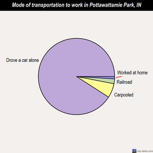Pottawattamie Park mode of transportation to work chart