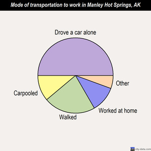 Manley Hot Springs mode of transportation to work chart