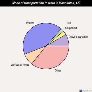 Manokotak mode of transportation to work chart
