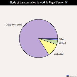 Royal Center mode of transportation to work chart