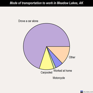 Meadow Lakes mode of transportation to work chart