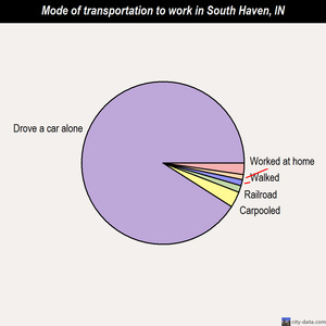 South Haven mode of transportation to work chart