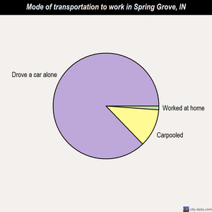Spring Grove mode of transportation to work chart