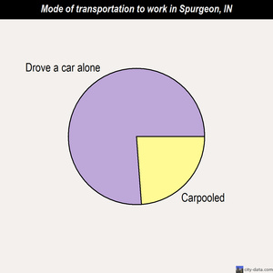 Spurgeon mode of transportation to work chart