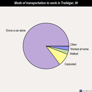 Trafalgar mode of transportation to work chart