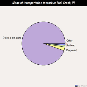 Trail Creek mode of transportation to work chart