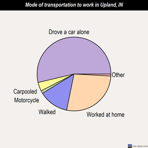 Upland mode of transportation to work chart