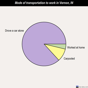 Vernon mode of transportation to work chart