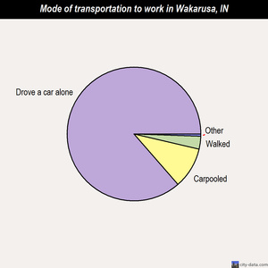 Wakarusa mode of transportation to work chart