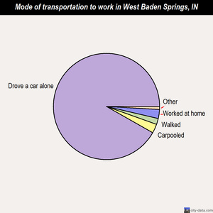 West Baden Springs mode of transportation to work chart