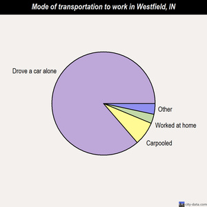 Westfield mode of transportation to work chart