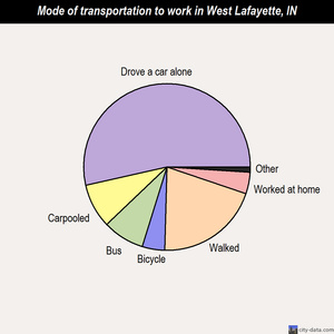West Lafayette mode of transportation to work chart