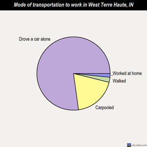 West Terre Haute mode of transportation to work chart