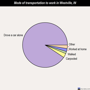Westville mode of transportation to work chart