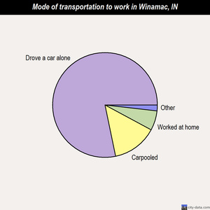 Winamac mode of transportation to work chart