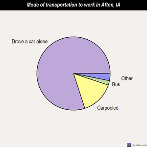 Afton mode of transportation to work chart