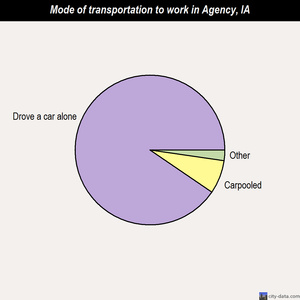 Agency mode of transportation to work chart