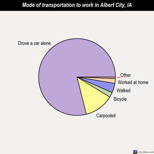 Albert City mode of transportation to work chart