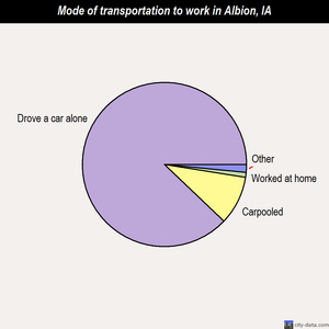 Albion mode of transportation to work chart