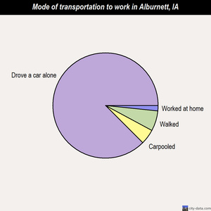 Alburnett mode of transportation to work chart