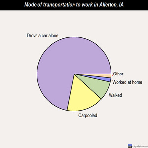 Allerton mode of transportation to work chart