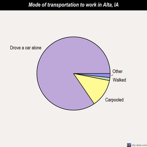 Alta mode of transportation to work chart