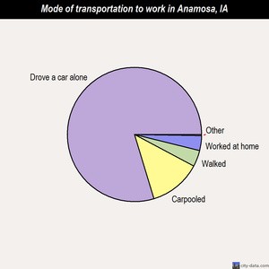 Anamosa mode of transportation to work chart