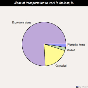 Atalissa mode of transportation to work chart
