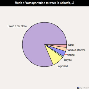 Atlantic mode of transportation to work chart