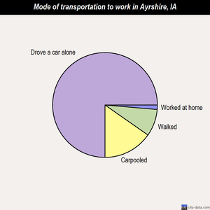 Ayrshire mode of transportation to work chart