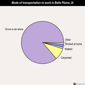 Belle Plaine mode of transportation to work chart