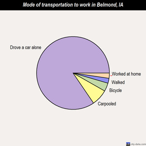 Belmond mode of transportation to work chart