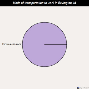 Bevington mode of transportation to work chart
