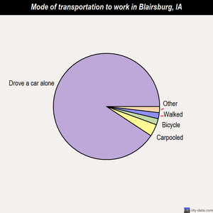 Blairsburg mode of transportation to work chart