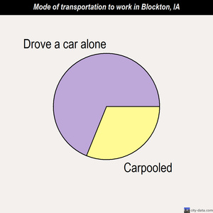 Blockton mode of transportation to work chart
