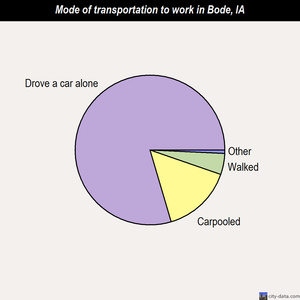 Bode mode of transportation to work chart