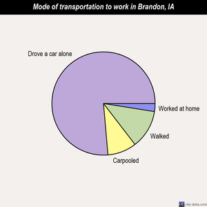 Brandon mode of transportation to work chart