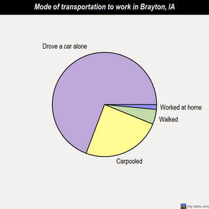 Brayton mode of transportation to work chart