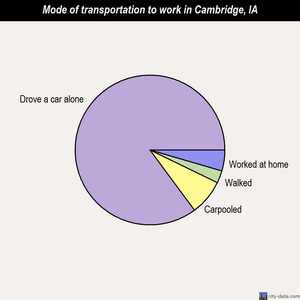 Cambridge mode of transportation to work chart