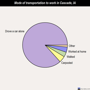 Cascade mode of transportation to work chart
