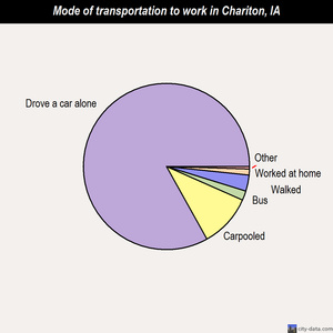 Chariton mode of transportation to work chart