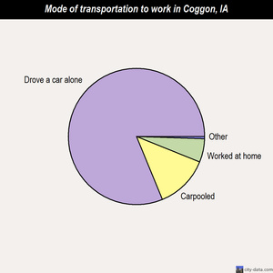 Coggon mode of transportation to work chart