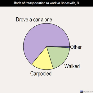 Conesville mode of transportation to work chart