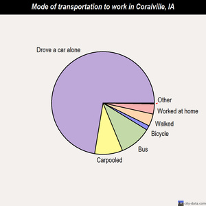 Coralville mode of transportation to work chart