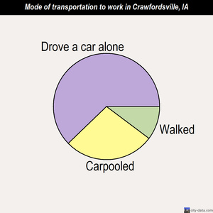 Crawfordsville mode of transportation to work chart