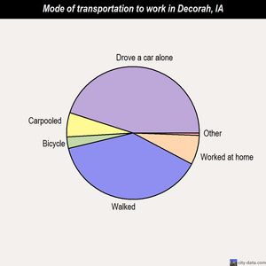 Decorah mode of transportation to work chart