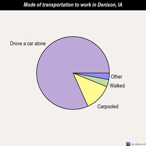 Denison mode of transportation to work chart